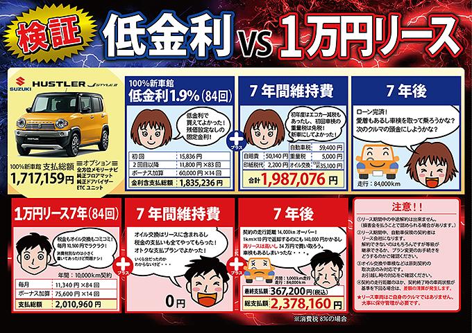 検証 低金利vs1万円リース